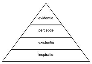 kennispiramide